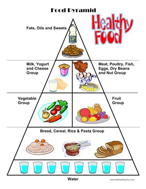 Printable Food Pyramid