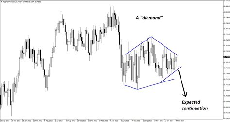 diamond pattern in trading usdchf technical analysis