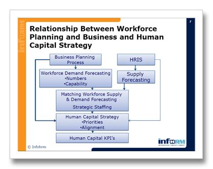 human capital strategic plan template developing your 2010 human capital talent workforce