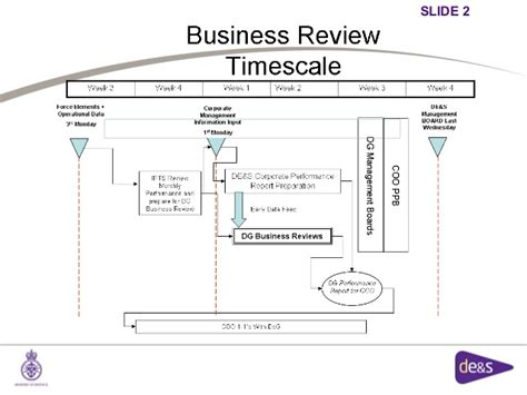 templates for business review business review templates