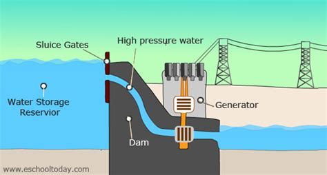 what is hydro power or water power