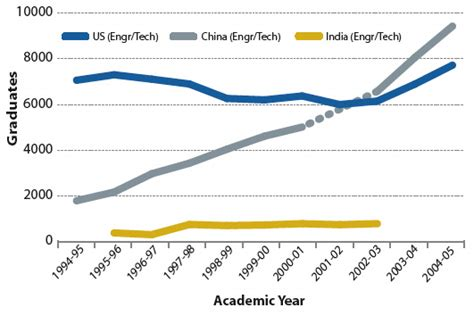 Number Of Mba Graduates Per Year In India by Where The Engineers Are Issues In Science And Technology