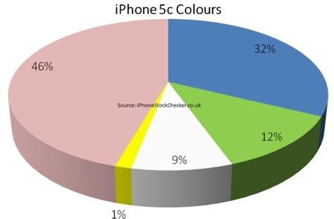 what is the hottest color which is the most popular iphone 5c colour