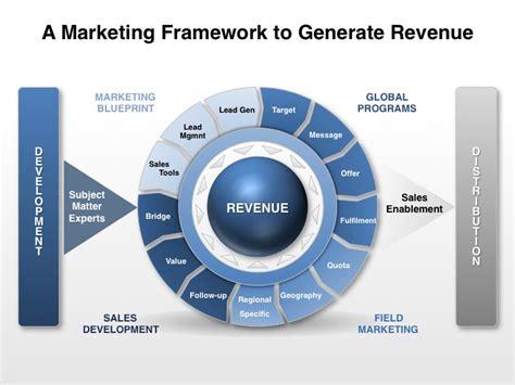 go to market organizing marketing to generate revenue
