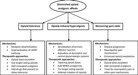 Opiate Detox Medication Protocol by Tolerance And Withdrawal From Prolonged Opioid Use In