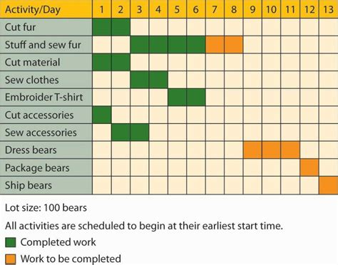 5 Activities To Start by Reading Graphical Tools Gantt And Pert Charts