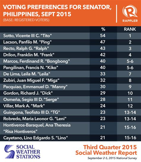 list of senatorial candidates 2016 election philippines old names top sws 2016 senatorial poll