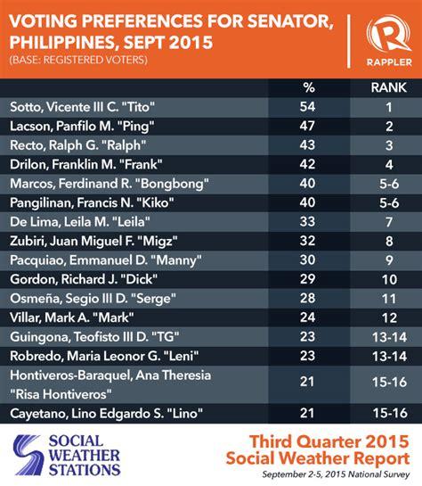 philippines senatorial candidates old names top sws 2016 senatorial poll