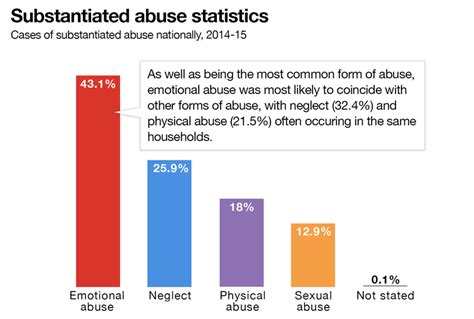 10 Most Common Sexual Problems by Emotional Abuse Of Children Is A Growing Problem In Australia