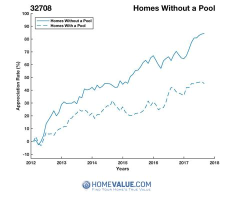 winter springs fl 32708 home values real estate market