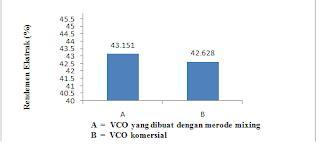 Coconut Vco Minyak Pelarut chemistry 07 unsrat analisis komponen tidak tersabunkan
