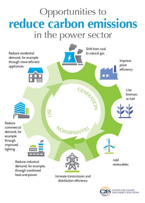 7 Ways To Cut Your Carbon Emissions by Regulating Power Sector Carbon Emissions Center For