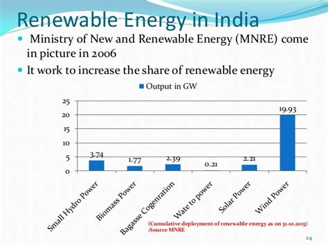 Mba In Renewable Energy Management In India by Energy Scenario In India