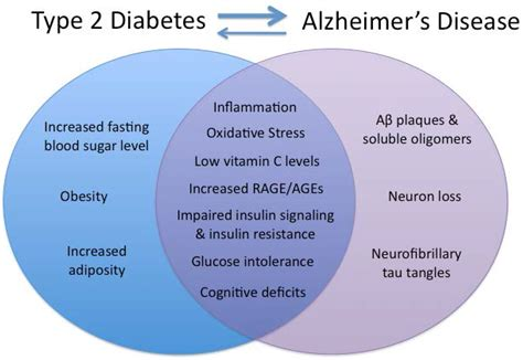 nutrients free text shared neuropathological