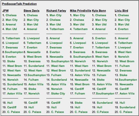 epl table predictor image gallery eredivisie table 2014 15