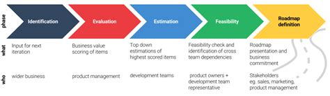 road map process 3 top benefits of a product roadmap planning epages