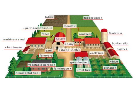 36 best homestead layout images on homestead layout farms and farmers 28 farm layout design ideas to inspire your homestead