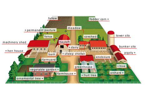 28 Farm Layout Design Ideas to Inspire Your Homestead Dream 1 Acre Horse Farm Layout