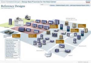 Home Network Design Best Practices by Cisco Data Center Design Best Practices Tool Rocks