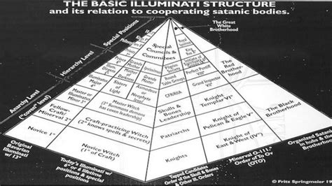 basic illuminati structure quot the global pyramid quot who really controls our planet