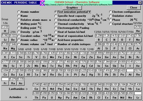 Ionization Energy Table by Ionization Ionization In Periodic Table