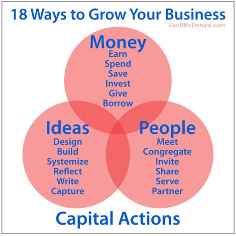 a to a dollar growing the family business coins add up books 18 ways to grow your business geoffmcdonald