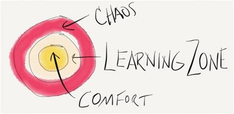 Comfort Zone Learning Zone by The Learning Zone Stepping Away From The Comfort Zone