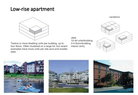 types of appartments types of housing and residintial blocks