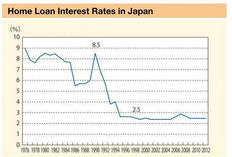 housing loans interest rates mlit white paper on home ownership japan property central