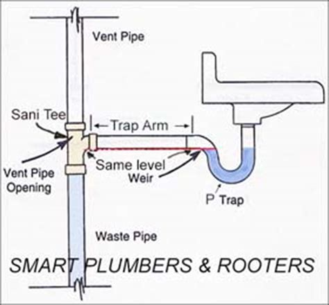 bathtub p trap installation drain repairing smart plumbers inc smart plumbers and