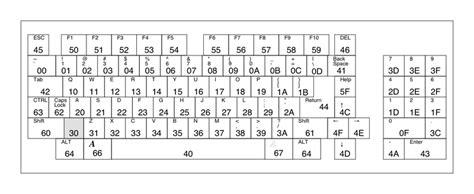 keyboard layout hex codes keymap library amigaos documentation wiki