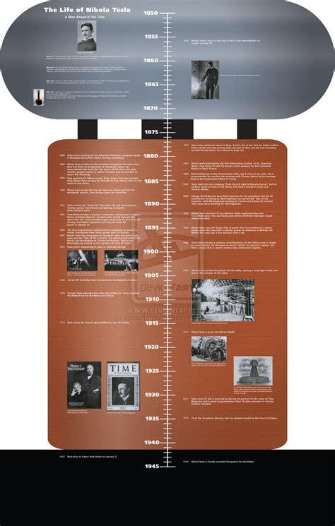 Nikola Tesla Timeline Nikola Tesla Timeline By Ransofaraway On Deviantart
