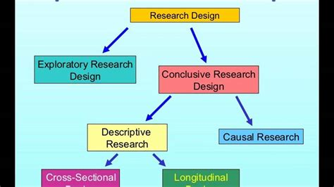longitudinal design adalah difference between research methods and research design