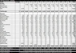 projected profit and loss template doc 533689 projected profit and loss statement template