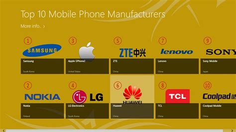 Top Manufacturers by Top 10 Mobile Phone Manufacturers For Windows 8 And 8 1