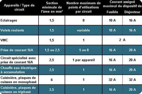 section 16a sections des fils 233 lectriques