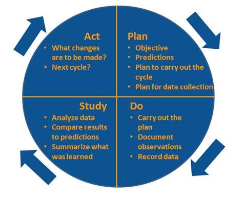 pin plan do study act cycles on pinterest
