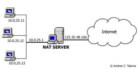 nat networking tutorial nat in windows 2003 setup and configuration windows