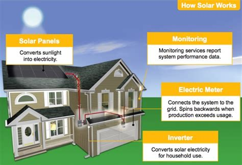 convert your home to solar energy living solar frequently asked questions