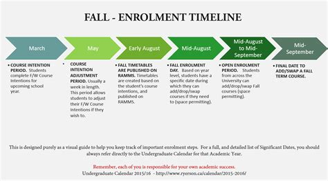 Ryerson Mba Important Dates by California Timeline Important Dates