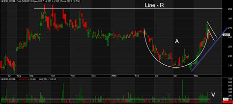 canslim cup and handle pattern afl dse analysis heidelberg cement formed cup and handle