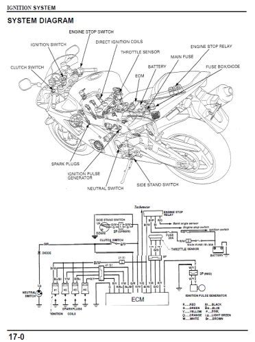 2002 honda cbr 954rr parts diagram motorcycle review and