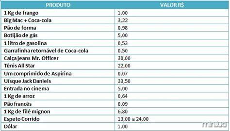 tabela salario de caixa posto de gasolina 2016 quanto se pagava por alguns produtos h 225 20 anos minilua