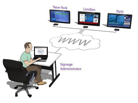 digital signage network diagram wall hardware smartavi
