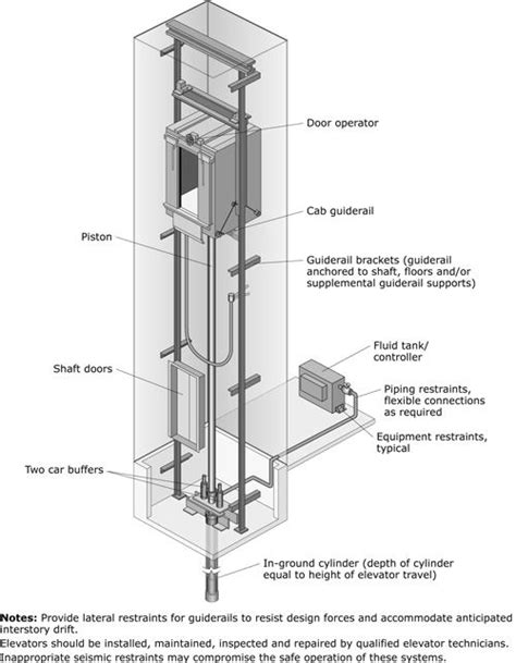 hydraulic lift section elevator on pinterest