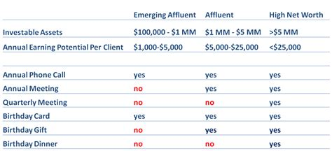 table wealth management more by segmenting your customers there s