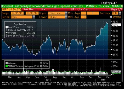 Bloomberg Excel Formula Credit Rating Plotting Make Plot Look Like Bloomberg Terminal Mathematica Stack Exchange
