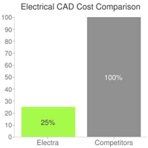 cost of visio visio electrical cad software