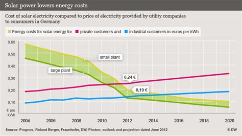 price per kwh solar solar electricity may get even cheaper environment dw de 10 06 2012