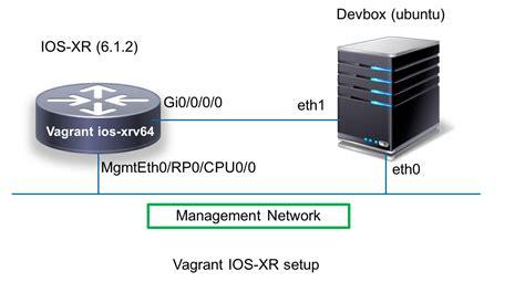 tutorial vagrant docker xr toolbox part 6 running docker containers on ios xr 6